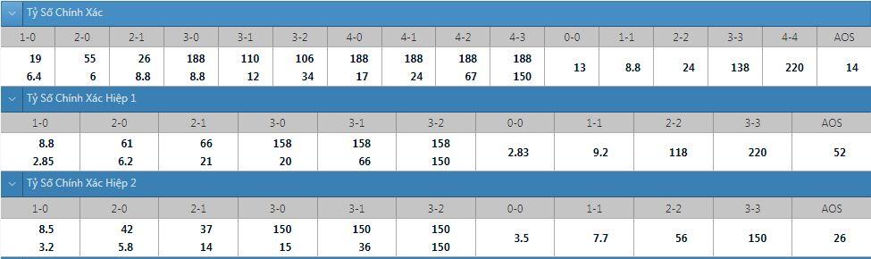 Tỷ lệ kèo tỷ số chính xác HIFK vs Helsinki
