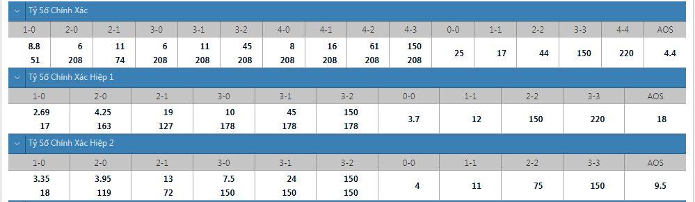 Tỷ lệ kèo tỷ số chính xác HJK vs KTP