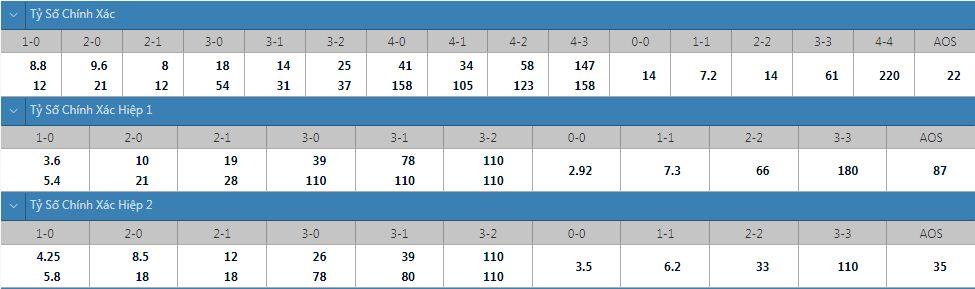 Tỷ lệ kèo tỷ số chính xác Kashima vs Sapporo