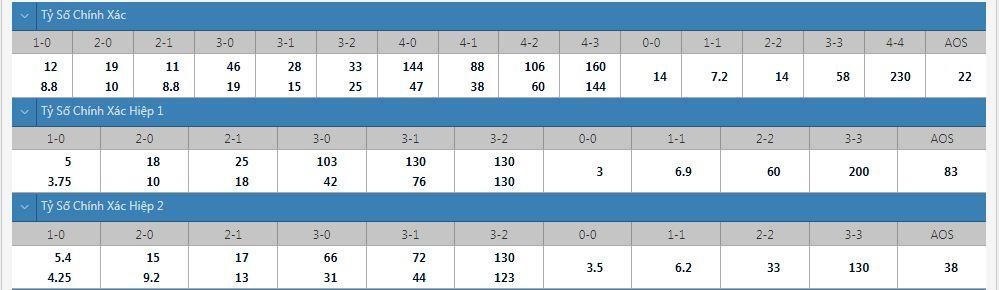 Tỷ lệ kèo tỷ số chính xác Lillestrom vs Rosenborg
