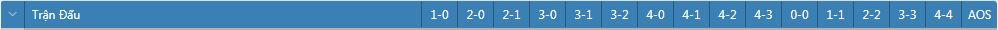 Tỷ lệ kèo tỷ số chính xác Oulu vs KuPS