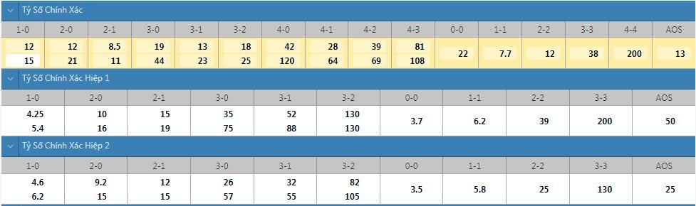 Tỷ lệ kèo tỷ số chính xác San Jose vs LA Galaxy