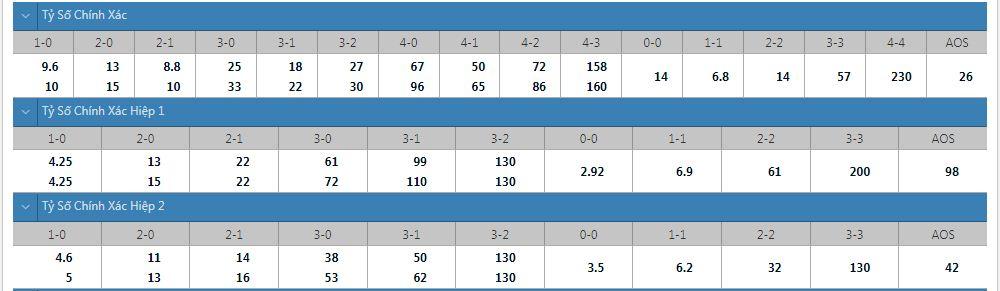 Tỷ lệ kèo tỷ số chính xác Sarpsborg vs Viking