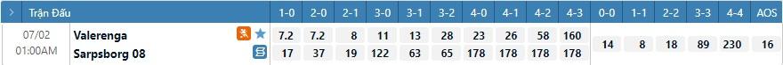 Tỷ lệ kèo tỷ số Valerenga vs Sarpsborg