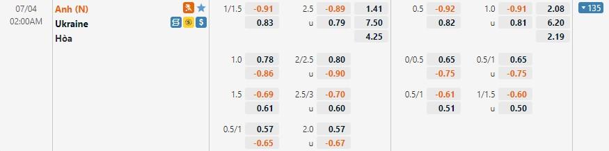 Tỷ lệ kèo Ukraine vs Anh