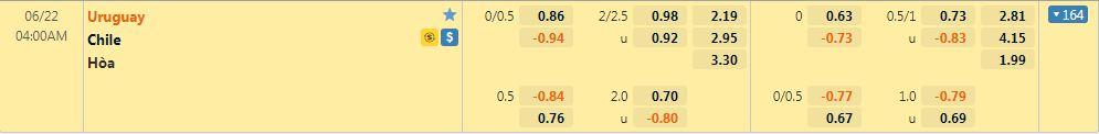 Tỷ lệ kèo Uruguay vs Chile