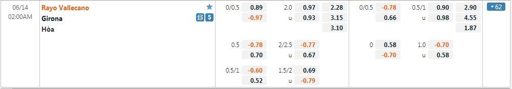 Tỷ lệ kèo Vallecano vs Girona