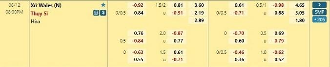 Tỷ lệ kèo Wale vs Thụy Sĩ