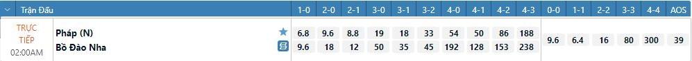 Tỷ lệ kèo tỉ số chính xác Bồ Đào Nha vs Pháp