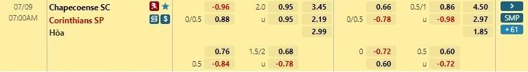 Tỷ lệ kèo Chapecoense vs Corinthians
