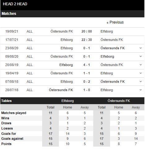 Lịch sử đối đầu Elfsborg vs Ostersunds