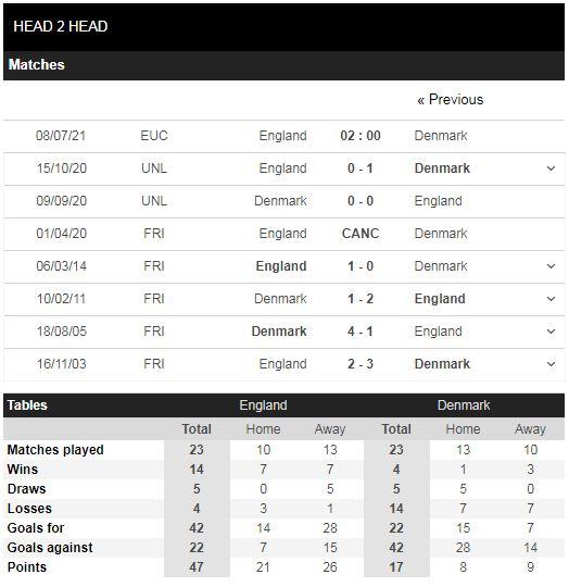 Lịch sử đối đầu Anh vs Đan Mạch