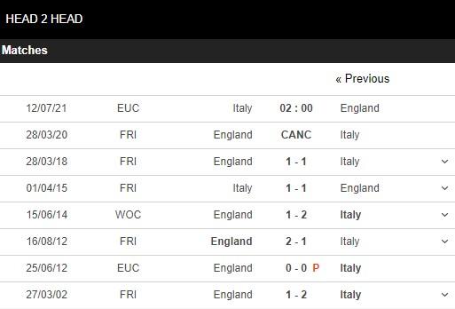 Lịch sử đối đầu Anh vs Ý