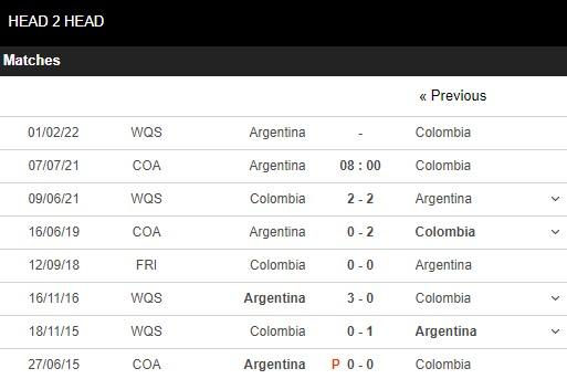 Lịch sử đối đầu Argentina vs Colombia