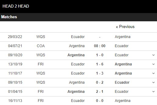 Lịch sử đối đầu Argentina vs Ecuador
