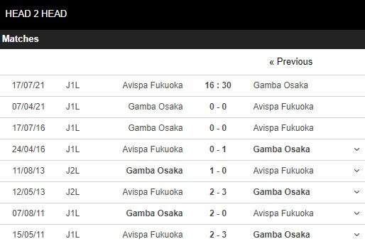 Lịch sử đối đầu Avispa vs Gamba Osaka