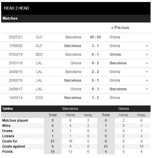 Lịch sử đối đầu Barcelona vs Girona