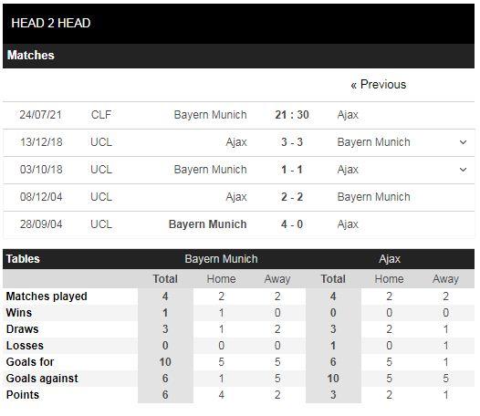 Lịch sử đối đầu Bayern vs Ajax