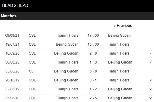 Lịch sử đối đầu Beijing Guoan vs Tianjin Tigers