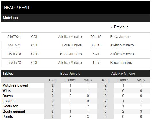 Lịch sử đối đầu Boca Juniors vs Atletico Mineiro
