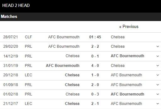 Lịch sử đối đầu Bournemouth vs Chelsea