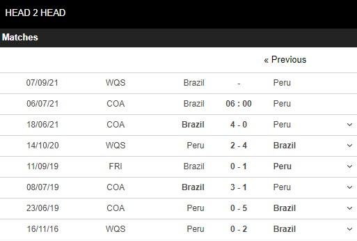 Lịch sử đối đầu Brazil vs Peru