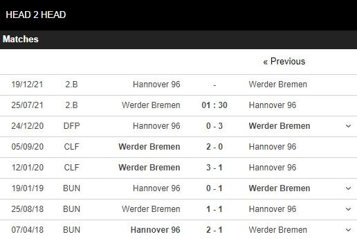 Lịch sử đối đầu Bremen vs Hannover