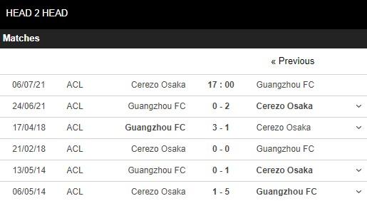Lịch sử đối đầu Cerezo Osaka vs Guangzhou