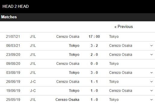 Lịch sử đối đầu Cerezo Osaka vs Tokyo