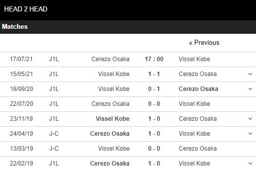 Lịch sử đối đầu Cerezo vs Vissel Kobe