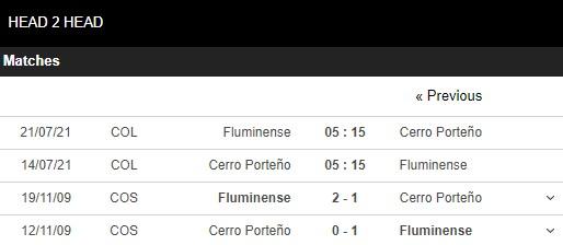 Lịch sử đối đầu Cerro Porteno vs Fluminense