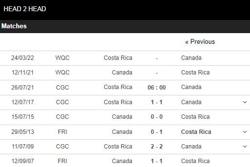 Lịch sử đối đầu Costa Rica vs Canada