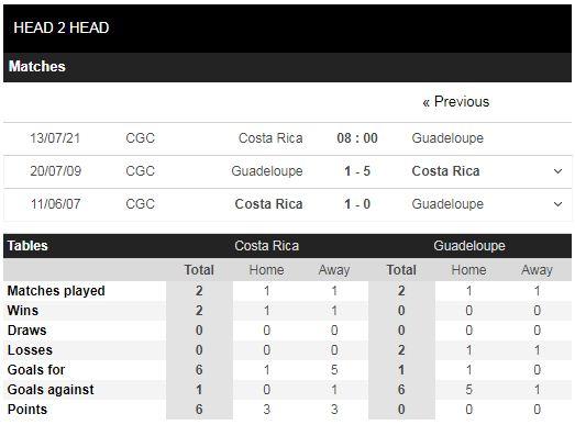 Lịch sử đối đầu Costa Rica vs Guadeloupe