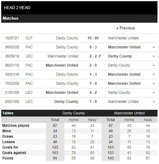Lịch sử đối đầu Derby County vs Man United