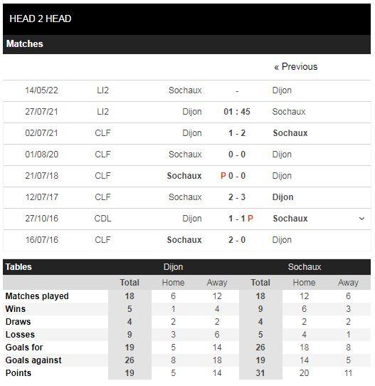 Lịch sử đối đầu Dijon vs Sochaux