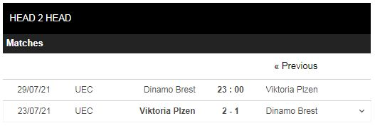 Lịch sử đối đầu Dinamo Brest vs Viktoria Plzen