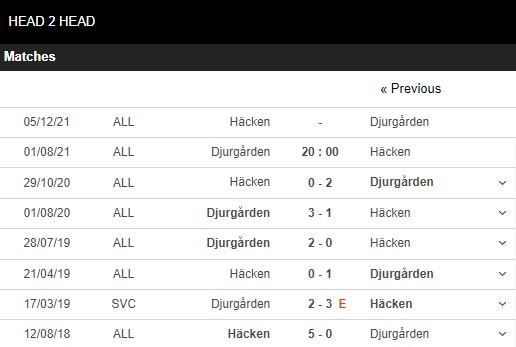 Lịch sử đối đầu Djurgarden vs Hacken