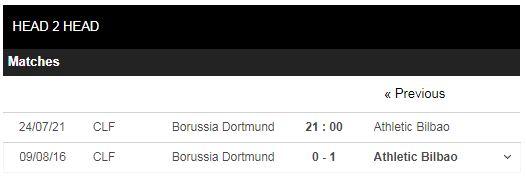 Lịch sử đối đầu Dortmund vs Bilbao