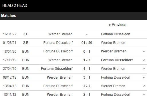 Lịch sử đối đầu Dusseldorf vs Werder Bremen