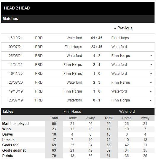 Lịch sử đối đầu Finn Harps vs Waterford
