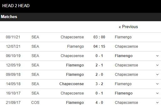 Lịch sử đối đầu Flamengo vs Chapecoense