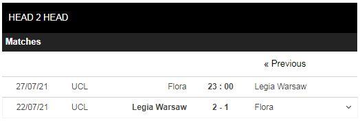 Lịch sử đối đầu Flora vs Legia