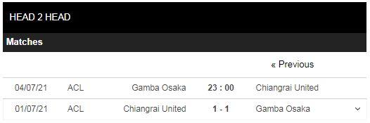 Lịch sử đối đầu Gamba Osaka vs Chiangrai