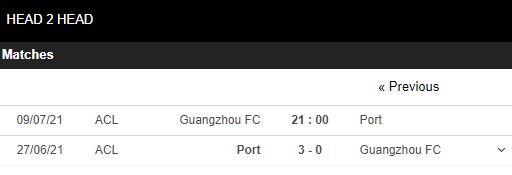 Lịch sử đối đầu Guangzhou vs Port