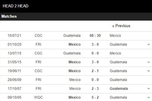 Lịch sử đối đầu Guatemala vs Mexico