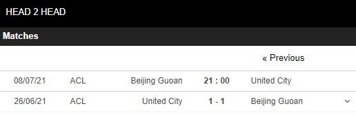 Lịch sử đối đầu Guoan Bắc Kinh vs United City