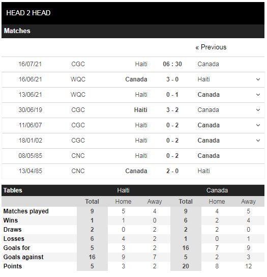 Lịch sử đối đầu Haiti vs Canada