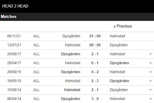 Lịch sử đối đầu Halmstad vs Djurgarden