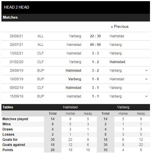 Lịch sử đối đầu Halmstad vs Varberg