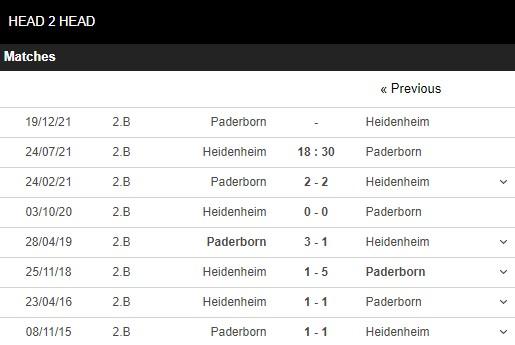Lịch sử đối đầu Heidenheim vs Paderborn